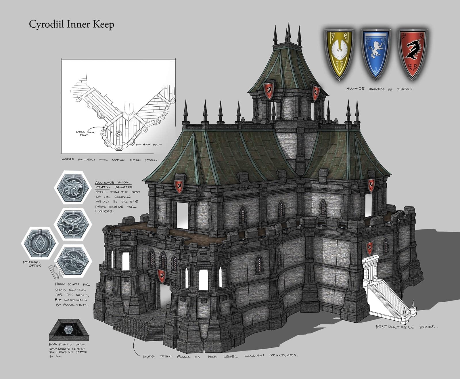 Creating ESO Cyrodiils Keeps The Elder Scrolls Online